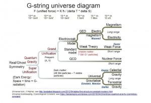 GstringDiagram